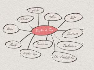Mind-Map für Brautpaar Geschenkideen
